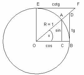 cercle trig